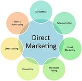 Drawing of Direct marketing business diagram k6158693 - Search ...